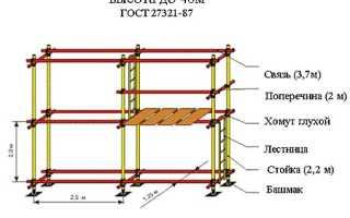 Применение хомутовых строительных лесов
