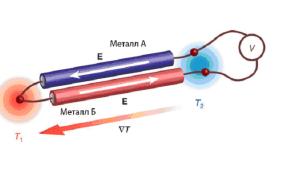 Термопара для газовой плиты: как отключить проверить, почистить и если надо заменить