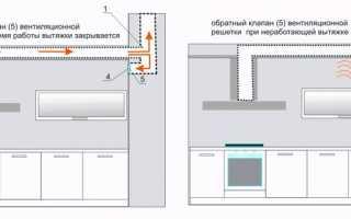 Система вентиляции на кухне в квартире: естественная, принудительная, на потолке, монтаж своими руками